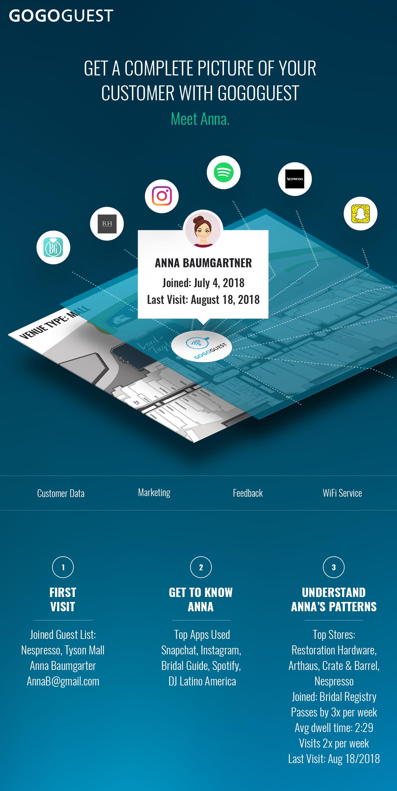 GoGoGuest Unified Customer Data and Marketing with Business WiFi Service